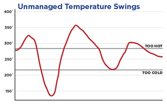 Temperature Graph without the DigiQ