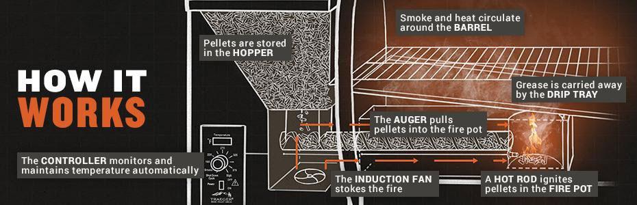 How-Pellets-works