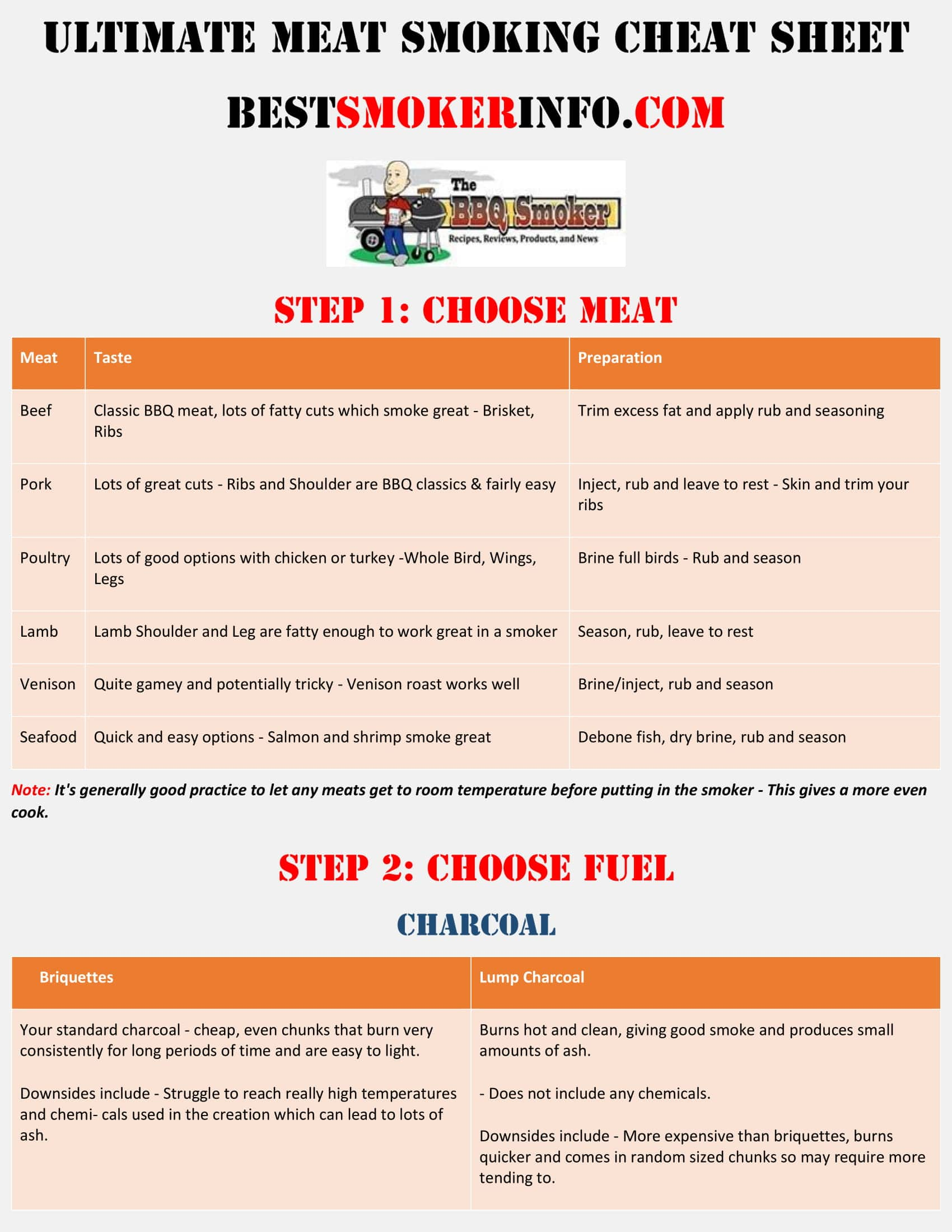 Meat Smoking Cheat Sheet - Bestsmokersinfo-1