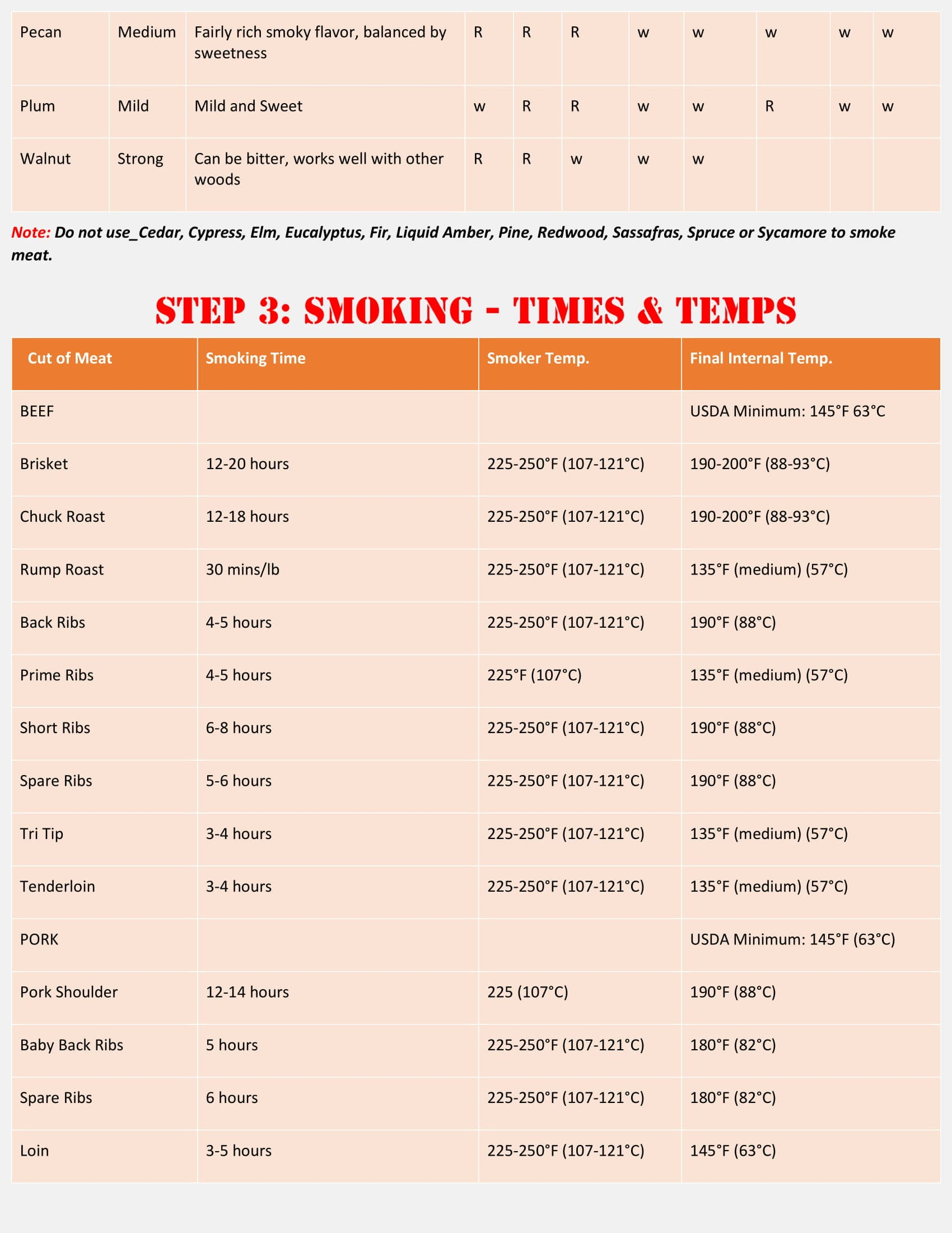 Meat Smoking Cheat Sheet - Bestsmokersinfo-3