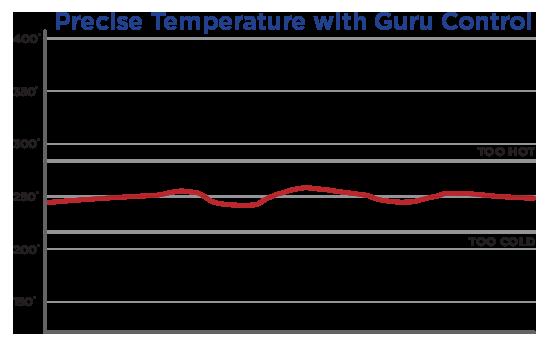 Temperature Graph with the DigiQ